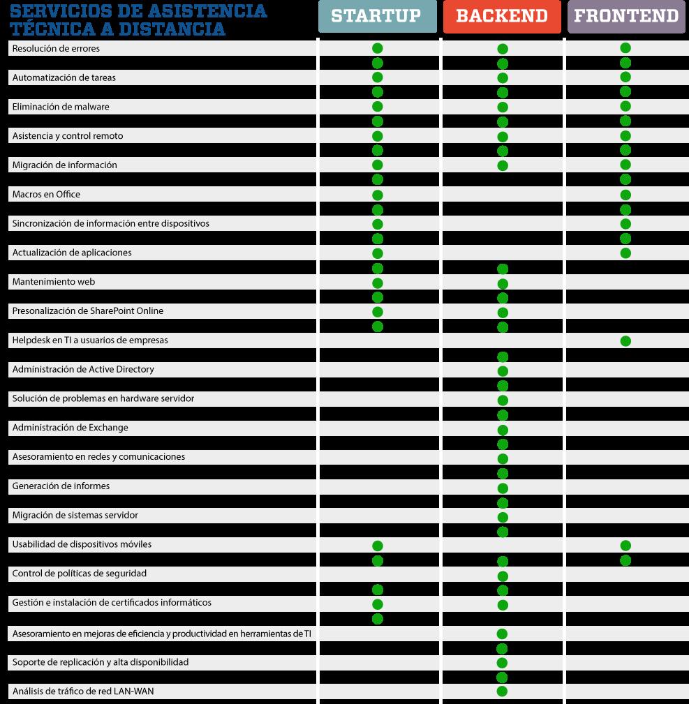 Servicios de Asistencia Técnica a Distancia de AWERTY Servicios Informáticos S.L.