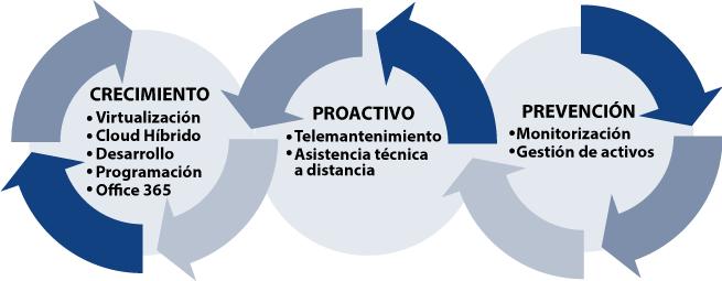 Soluciones Informáticas para empresas. Respuesta rápida y efectiva a los problemas.