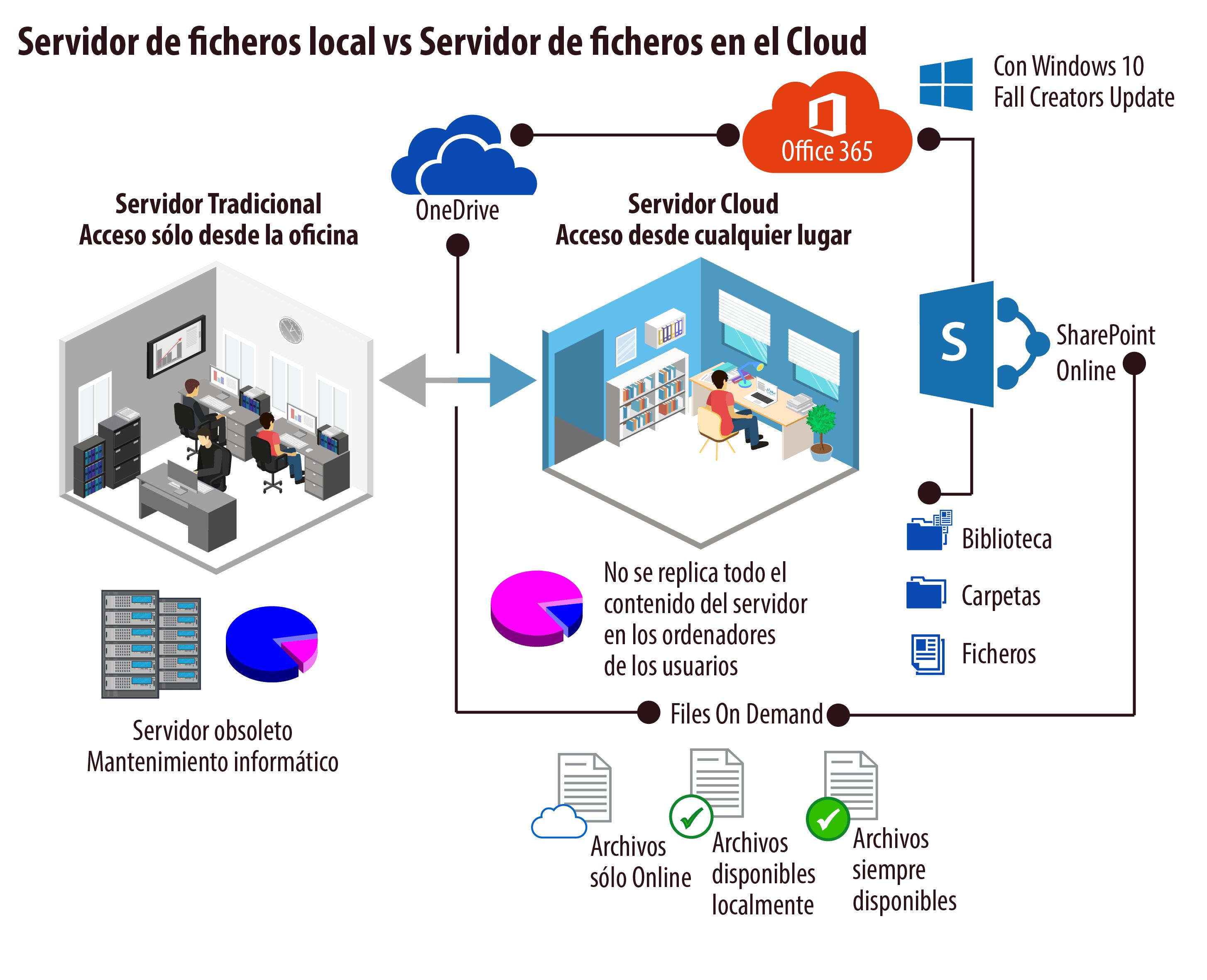 Servidor-de-ficheros-local-vs-Servidor-de-ficheros-en-Cloud
