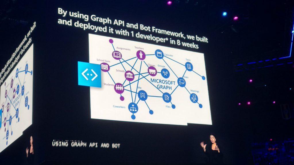 Microsoft Graph fue uno de los protagonistas del Microsoft Inspire 2019