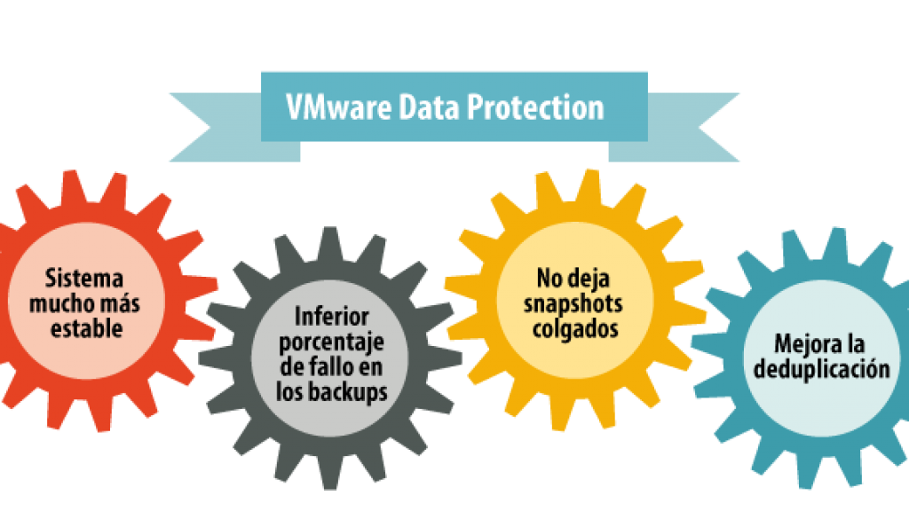 VMware Data Protection, ¿un producto diferente?