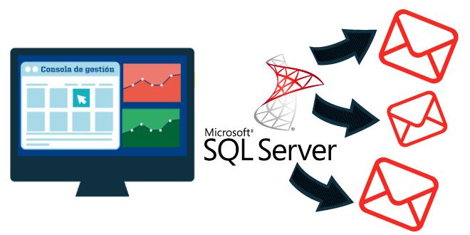 Monitorización de procesos de backup mediante datos de una base SQL