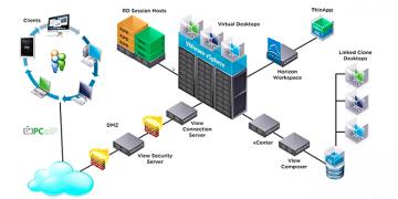 Ventajas de VMware Horizon View 6