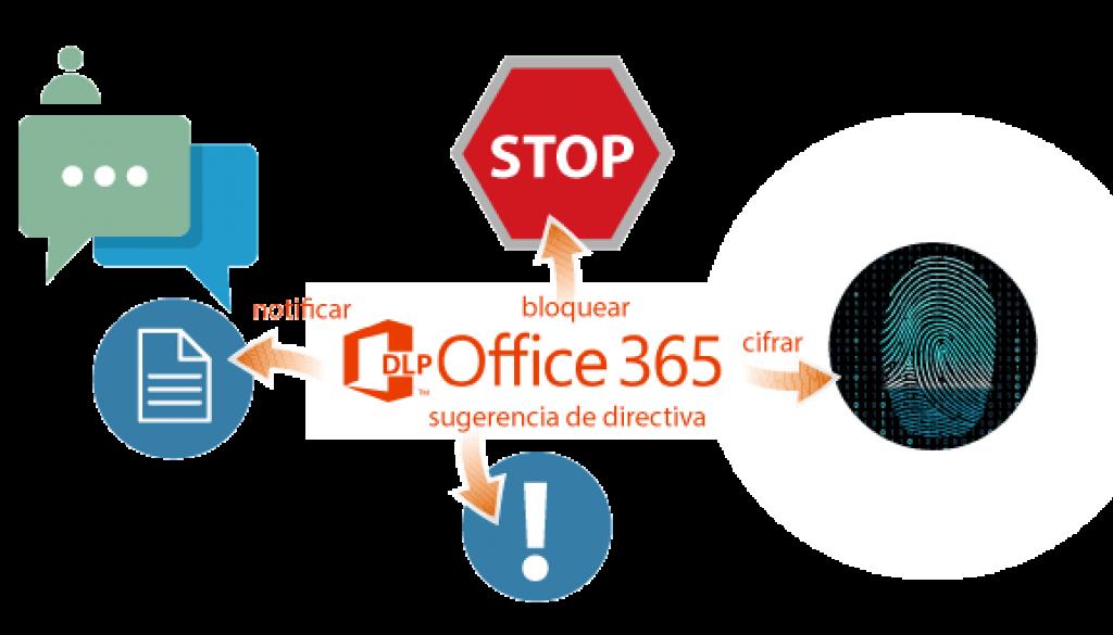 Integración de la DLP en Office 365