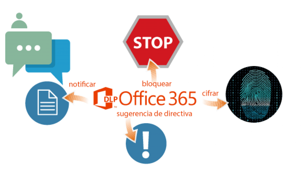 integraci u00f3n de la dlp en office 365