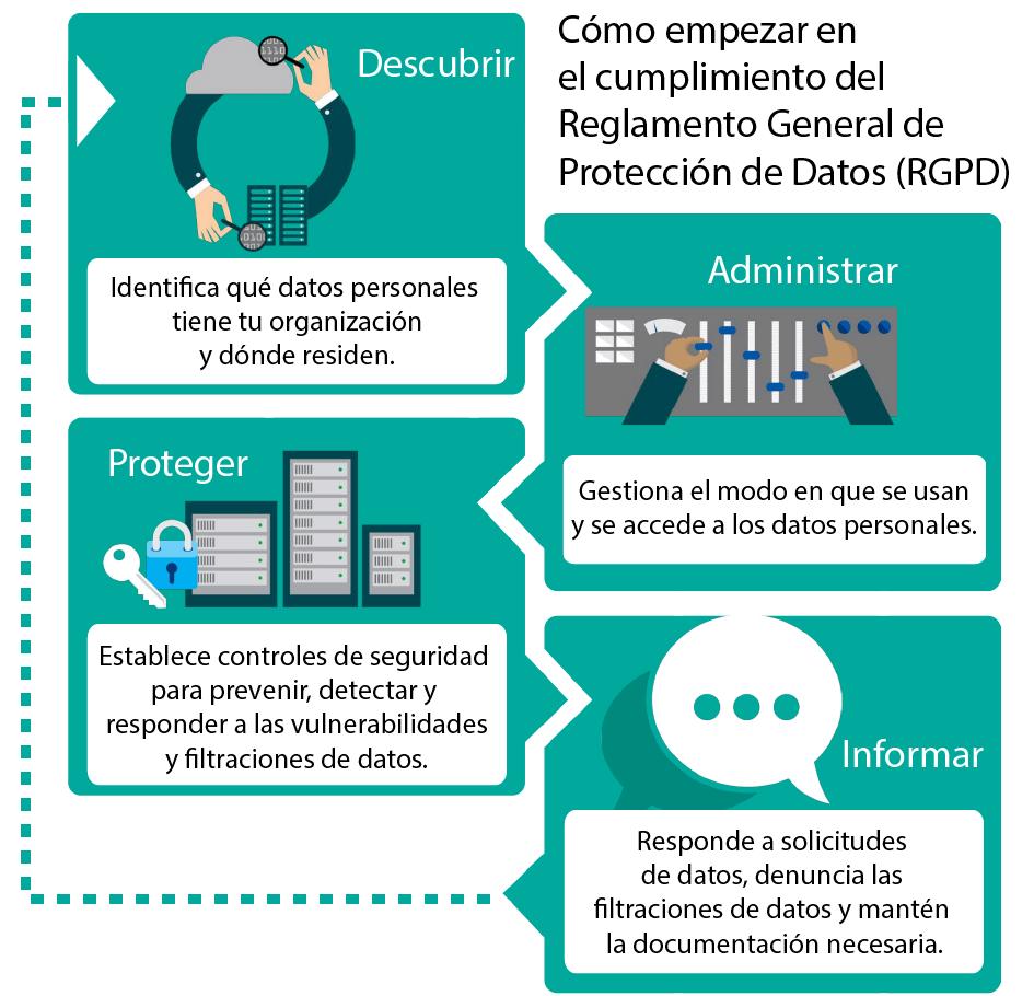Como-empezar-en-el-cumplimiento-del-reglamento-general-de-proteccion-de-datos-(RGPD)-AWERTY