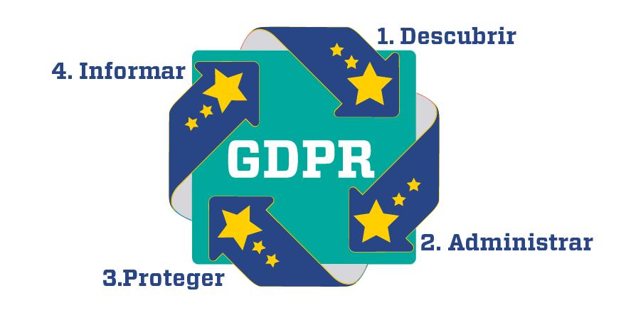 4 Pasos GDPR Reglamento general de Protección de Datos
