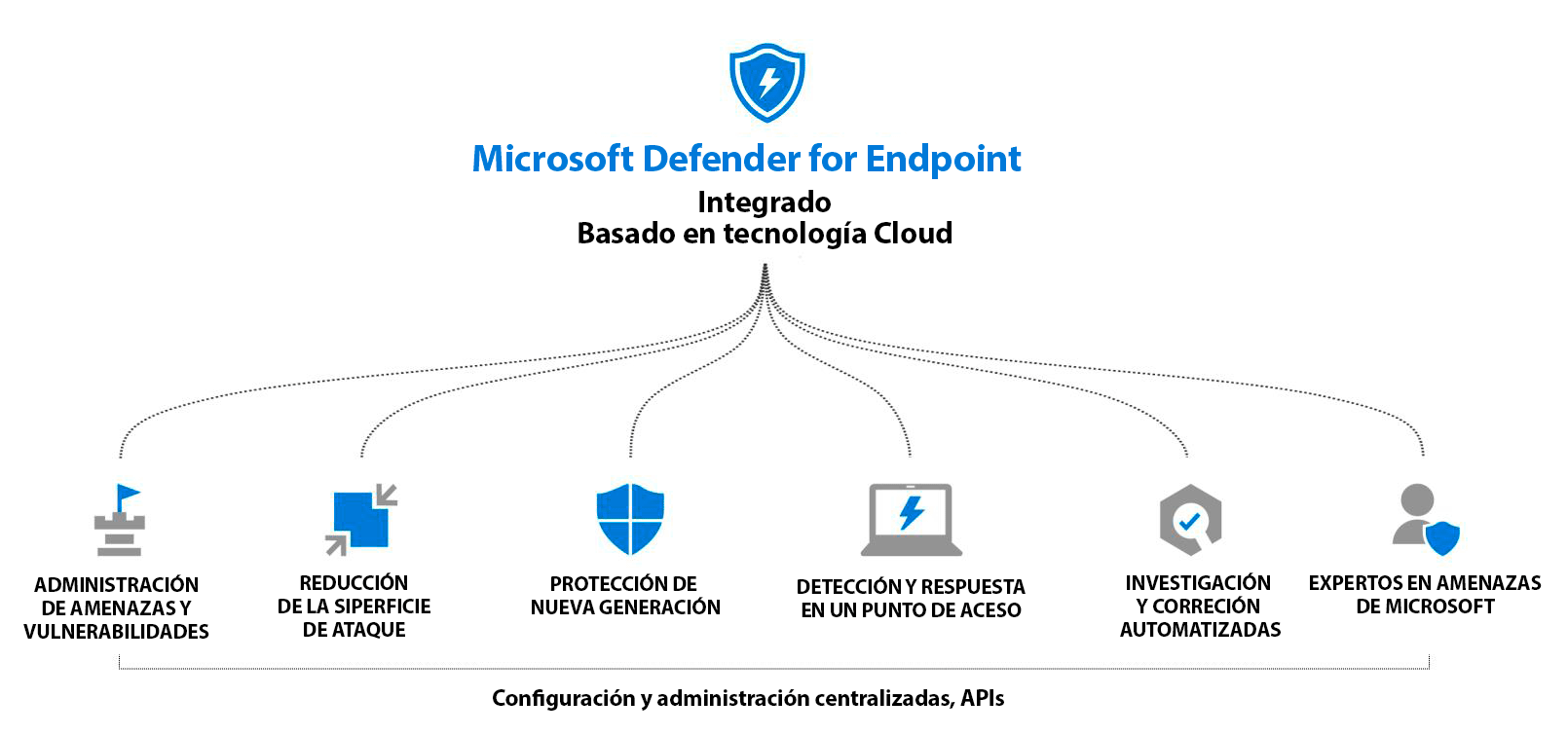 Así funciona AWERTY Microsoft Defender for Endpoint