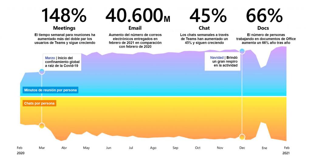 El tiempo invertido en reuniones y chats enviados por persona cada semana continúa aumentando